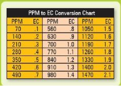 CHART PPM_to_EC_Chart